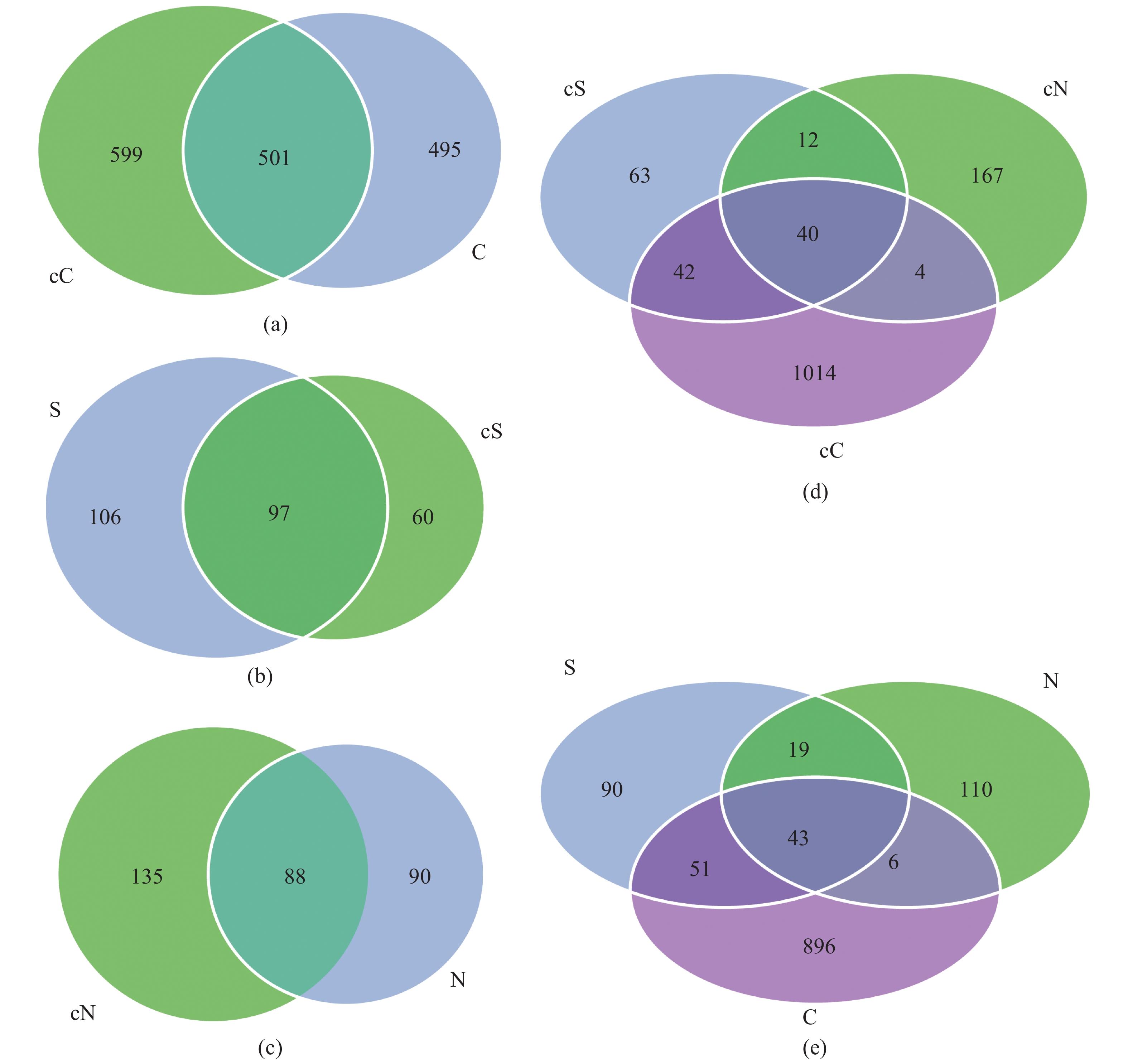 测序结果显示,底泥样本的OTU数>水体样本的OTU数>肠道内容物样本的OTU数,说明底泥微生物的丰富度最高(表1)。比较样品的多样性指数可知,发病池塘水体(S组)的Chao1值、ACE值和Shannon指数均大于健康池塘水体(cS组),Simpson指数则小于cS组,而在底泥和肠道内容物微生物样本中正好相反,说明无乳链球菌病暴发后尼罗罗非鱼肠道和池塘底泥中的微生物多样性降低,而水体中微生物多样性升高(表1)。将样品中的OTUs按相对丰度由大到小排序得到对应的排序编号,再以OTUs的排序编号及其